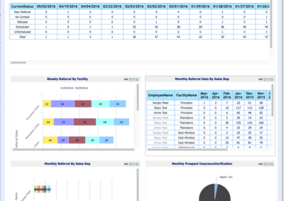 Graphs-and-reports
